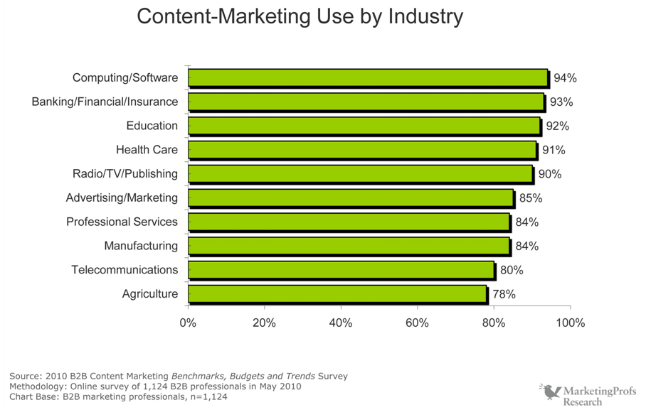 Utilization of content strategy in B2B marketing