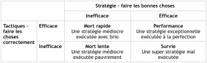 Stratégie et tactiques-EXO B2B